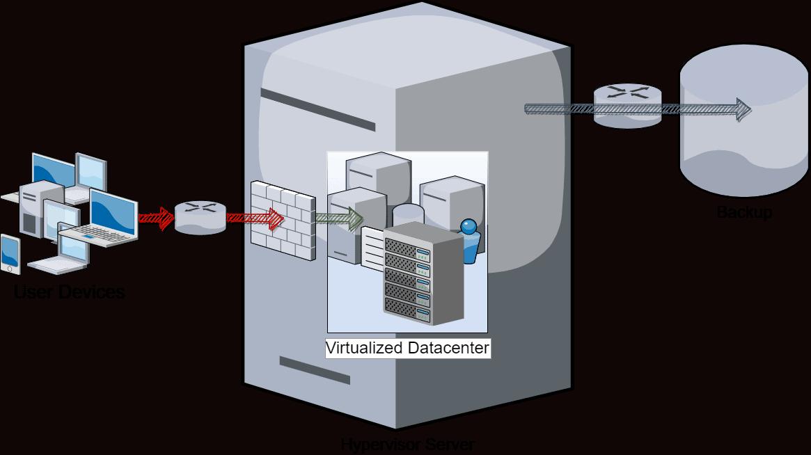 Hypervisor Server