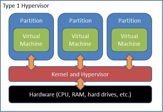 Hyper-V Terminology – Host Operating System or Parent Partition?