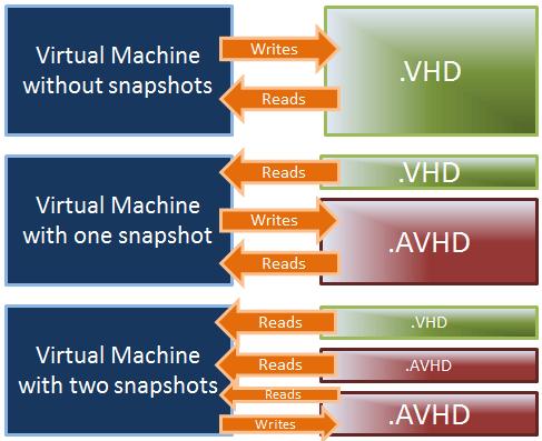 Hyper-V Snapshots do not replace backups