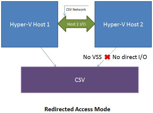 Hyper-V-VSS-Cluster-Shared-Volumes-CSV