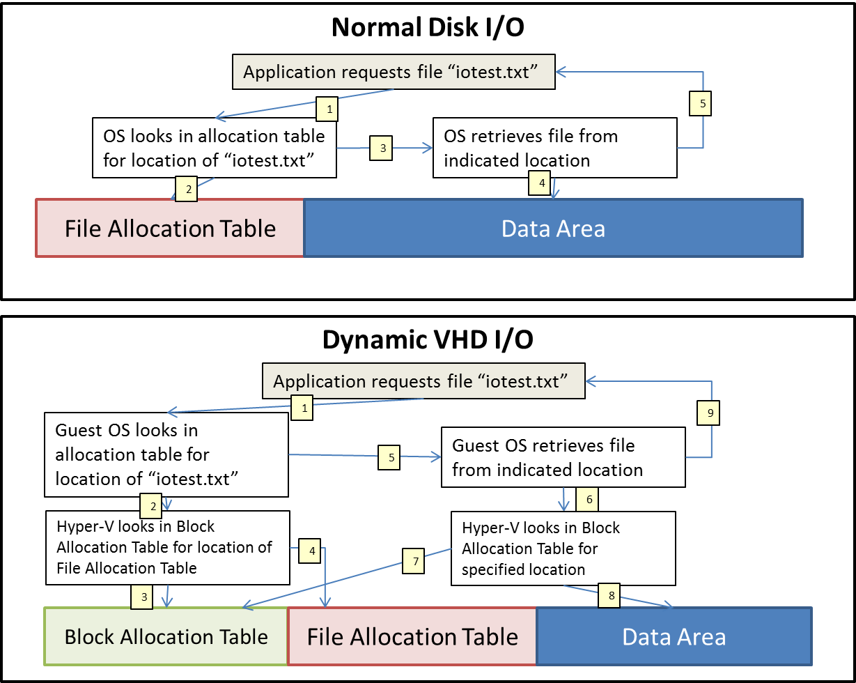 Difference between Fixed and Dynamic Disk