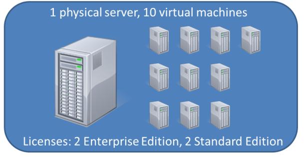 machine for windows server 2012