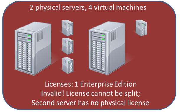 windows 7 machine licensing