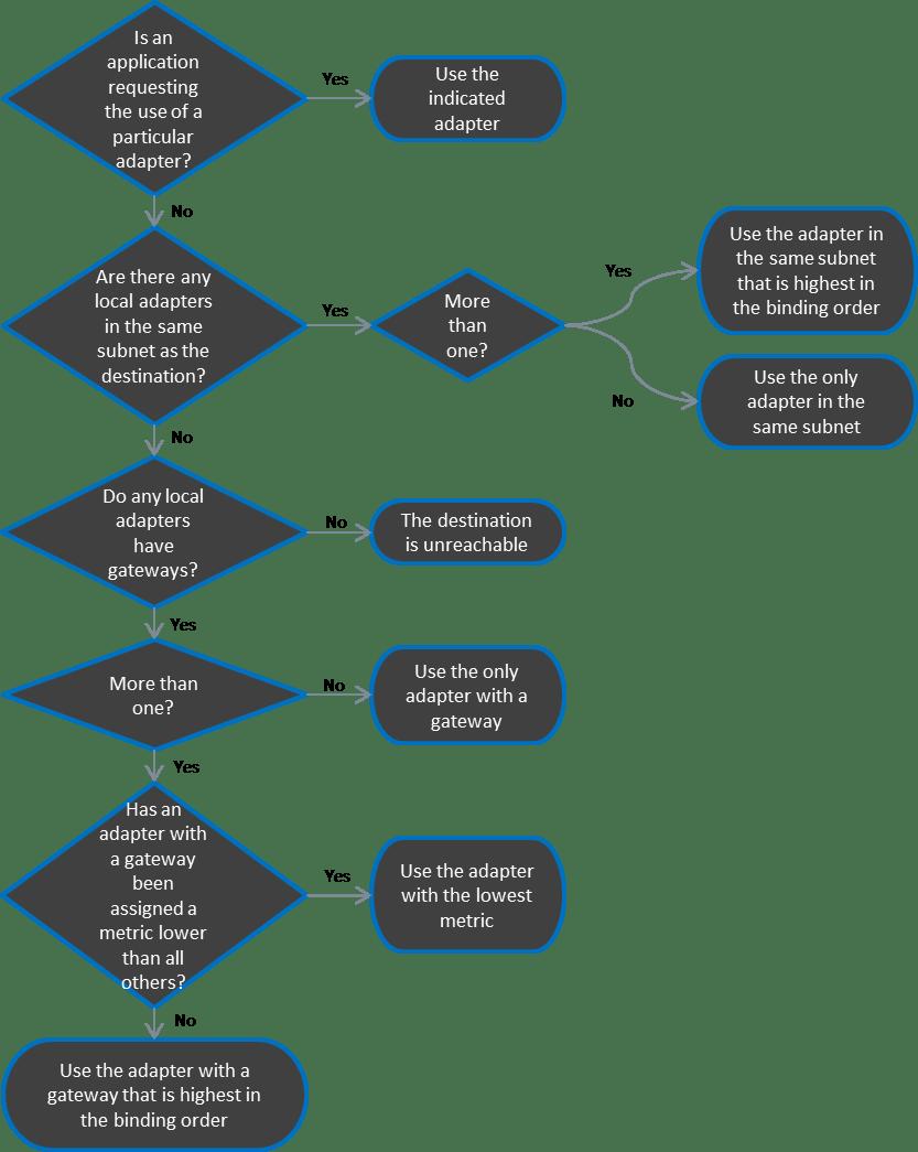 TCP/IP Flowchart