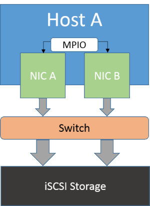 Multipath Through Switch