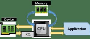 Basic Hardware Functions