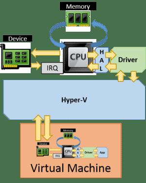 Hyper-V Emulated Hardware