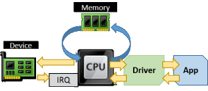 Hardware and Driver