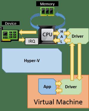 SR-IOV Hardware