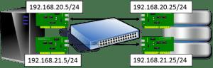 Proper Multi-Subnet iSCSI