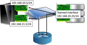 Improper iSCSI Connection