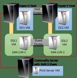 External Storage Mixture