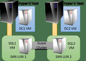 Internal and External Storage Mix