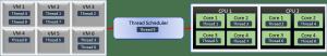 Hypervisor Thread Scheduling