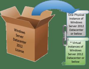The Windows Server Datacenter Edition License
