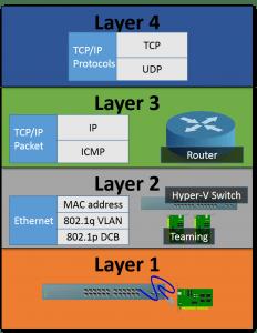 OSI and Hyper-V