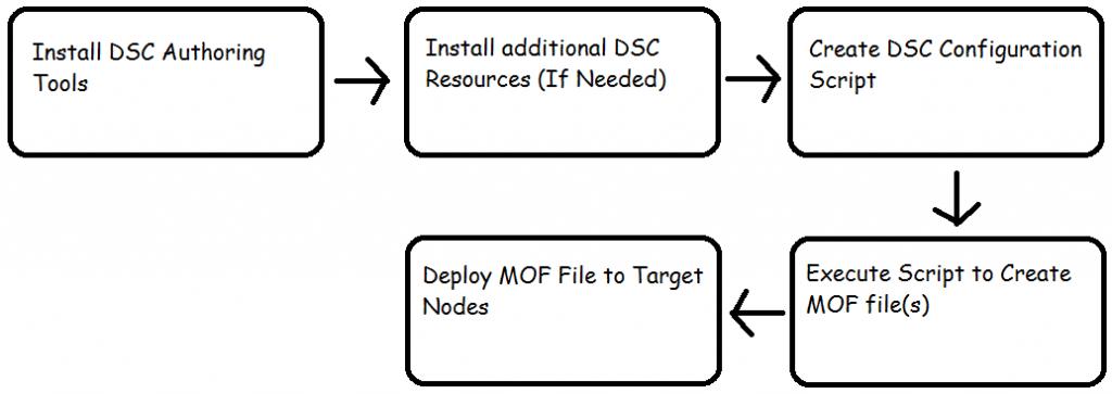 DSC_Workflow