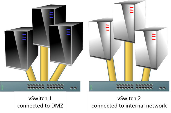 DMZ and Internal Virtual Switches