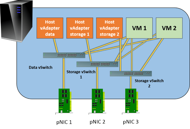 Multiple Storage vSwitches