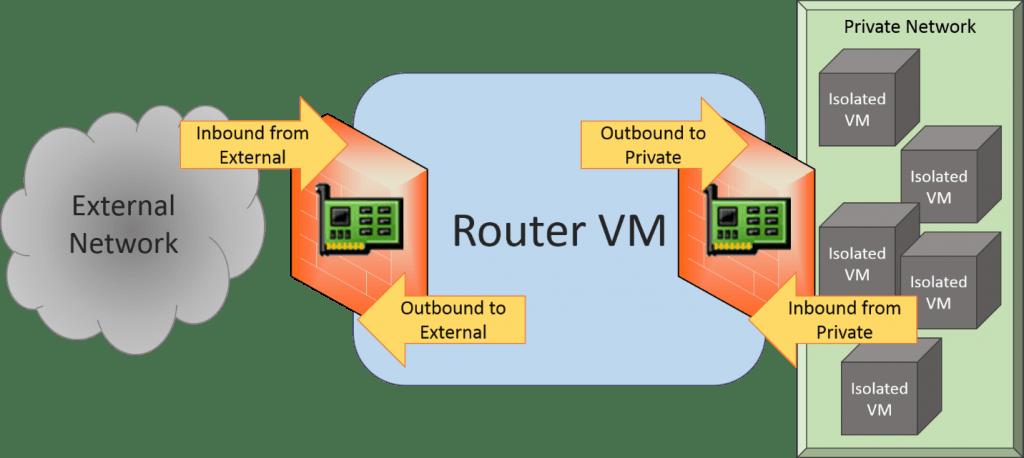 RRAS and Windows Firewall