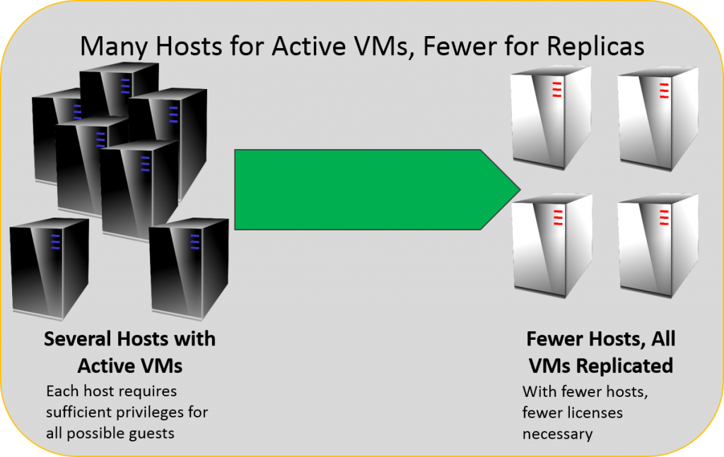 Many Hosts Replicating to Fewer Hosts