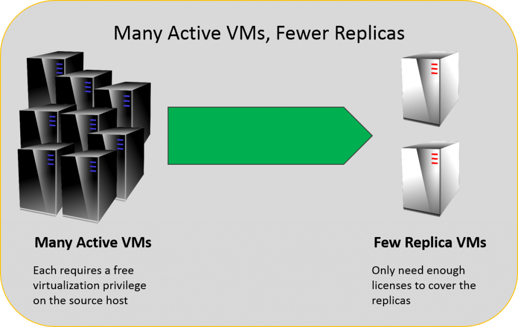 Licensing Replicas: Many Live VMs with few Replicas