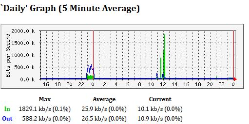 mrtg-daily-low-usage