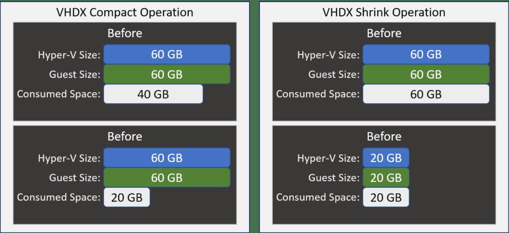 VHDX Compact vs Shrink