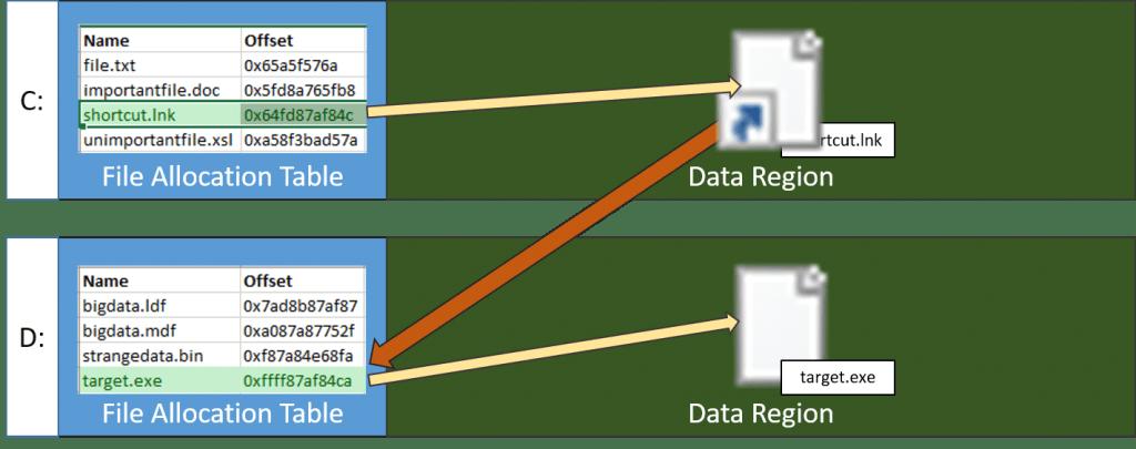 Shortcut Example