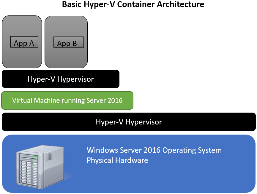 HyperVContainerDiag