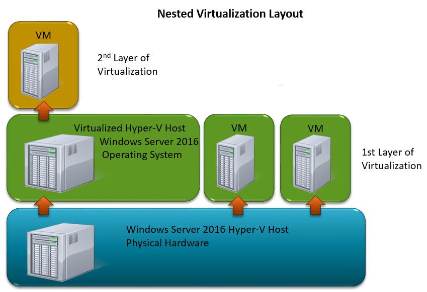 NestedVirtualzation