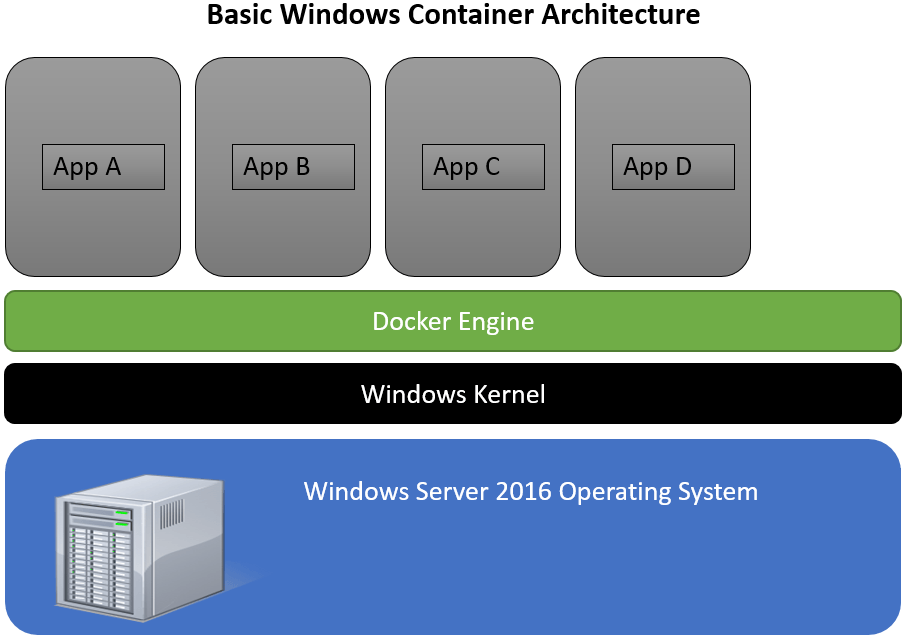 WindowsContainerDiag
