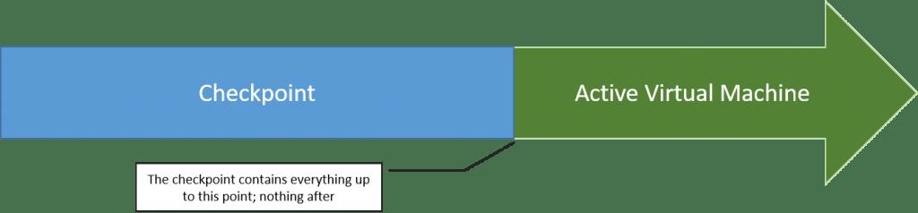 Checkpoint Visualization