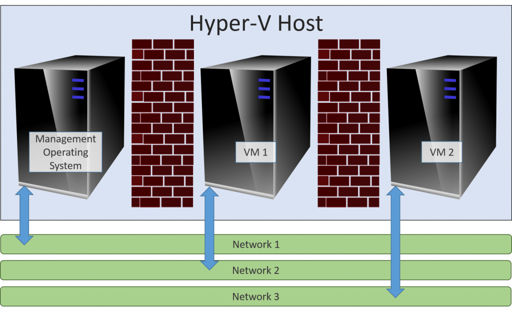 Hypervisor Partitions