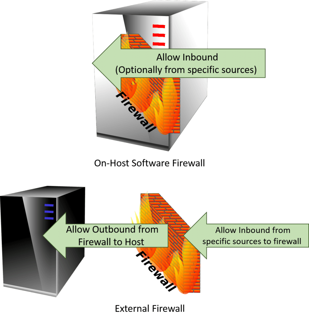 Location of Firewall Rules