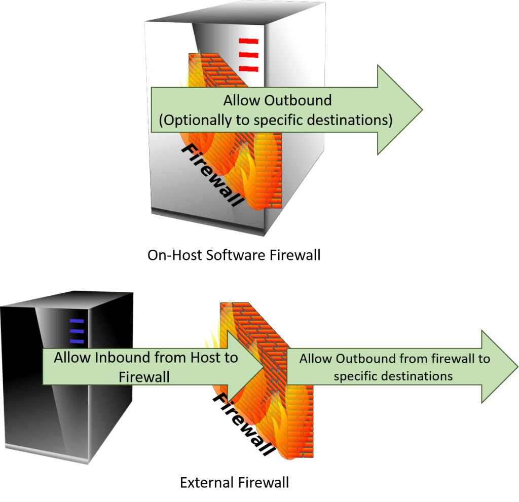 Hyper-V-Related Outbound Firewall Rules