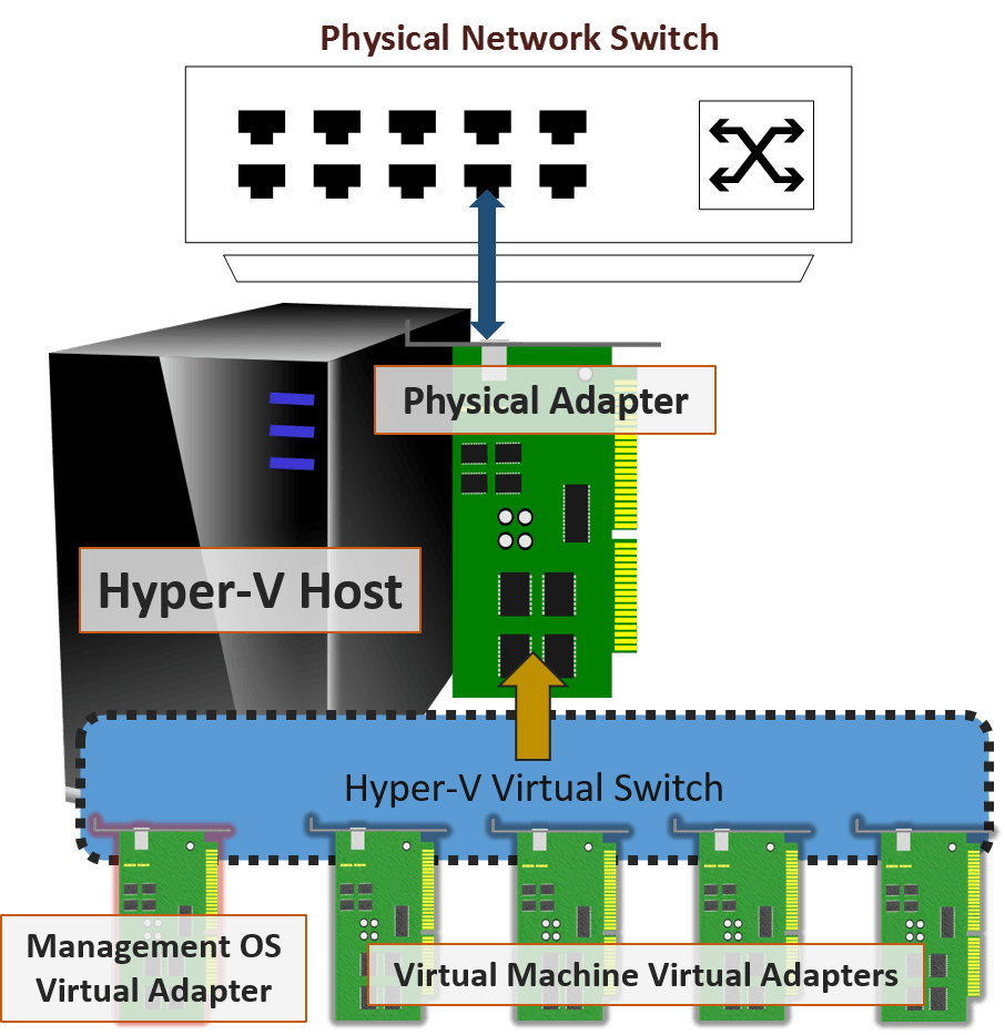 What Is The Hyper V Virtual Switch And How Does It Work Public Address System Wiring Diagram Correct Visualization Of External