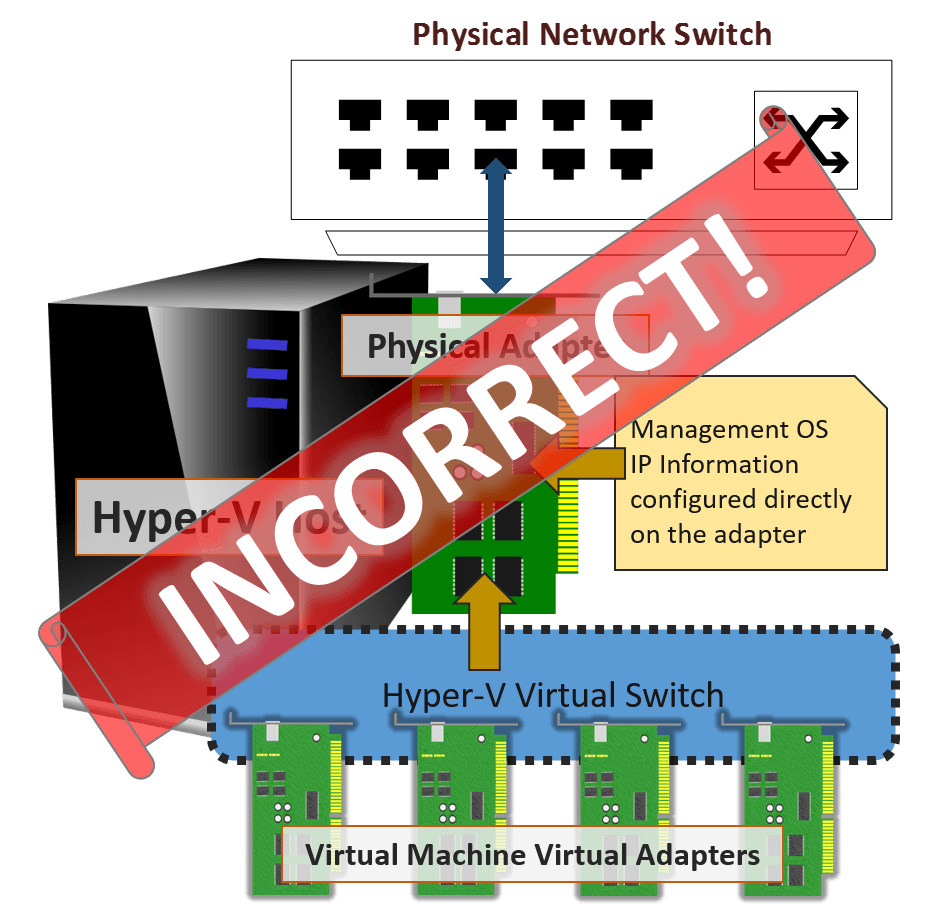 Incorrect Visualization of the Hyper-V Virtual Switch