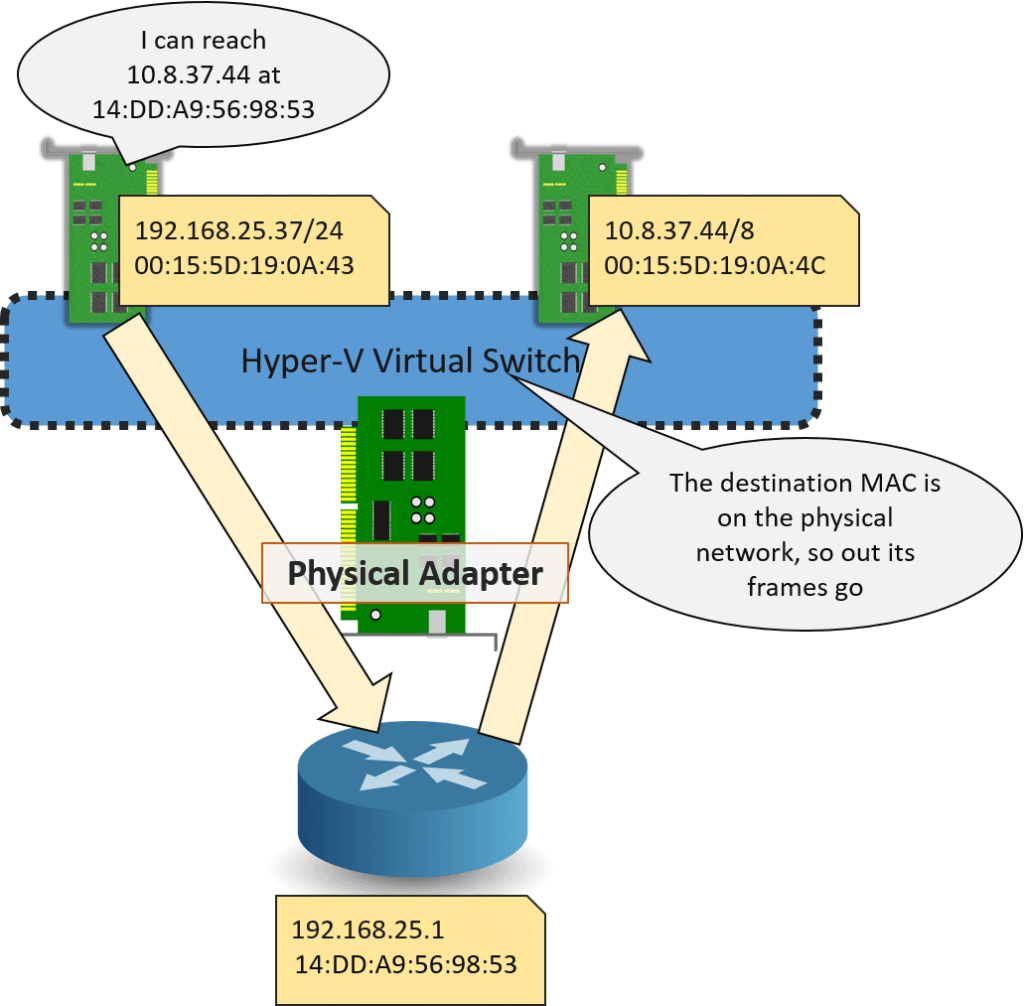 Virtual Adapters on Different Subnets