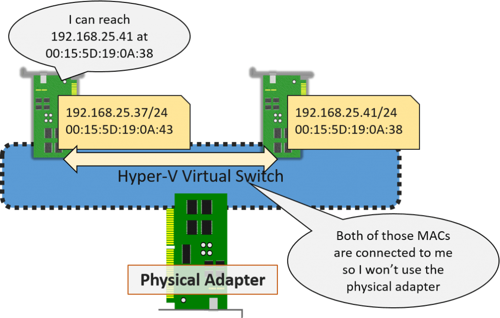 Virtual Network Adapters on Same Subnet