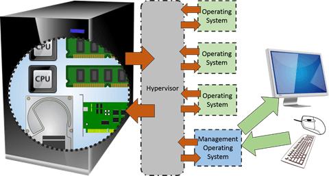 How Hyper-V works