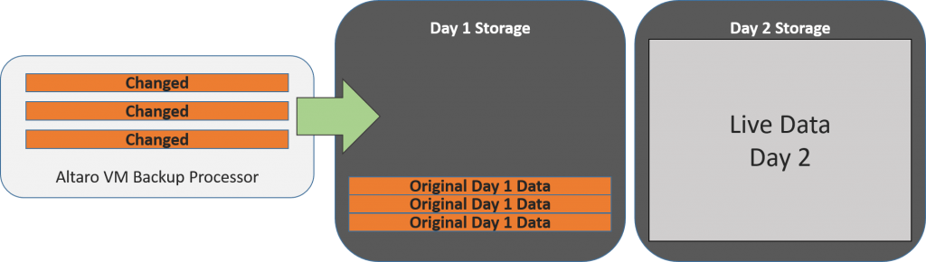 Reverse Delta Storage on Day 2