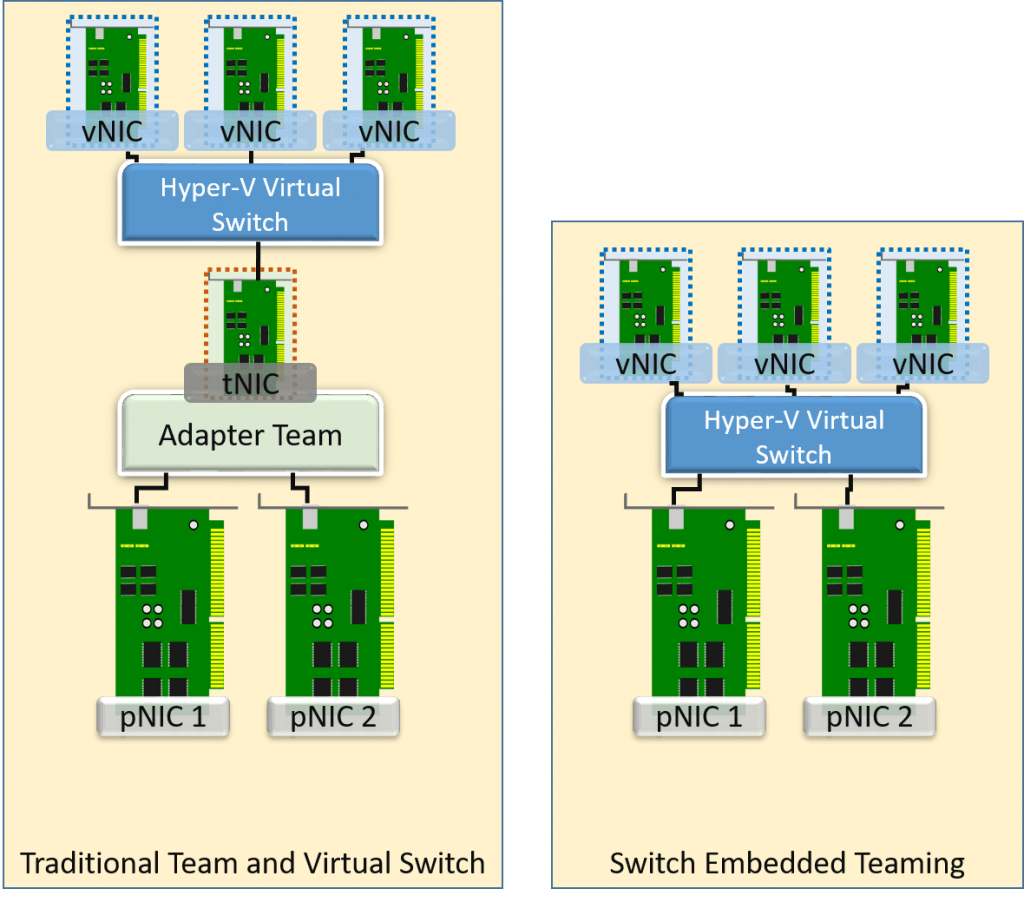 switch embedded teaming