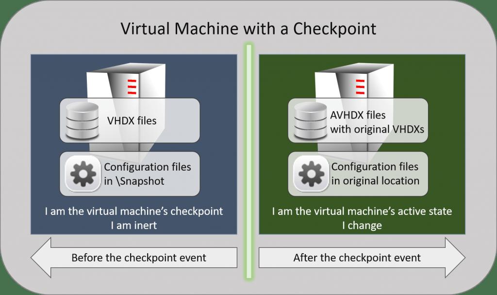 Checkpoint Illustration