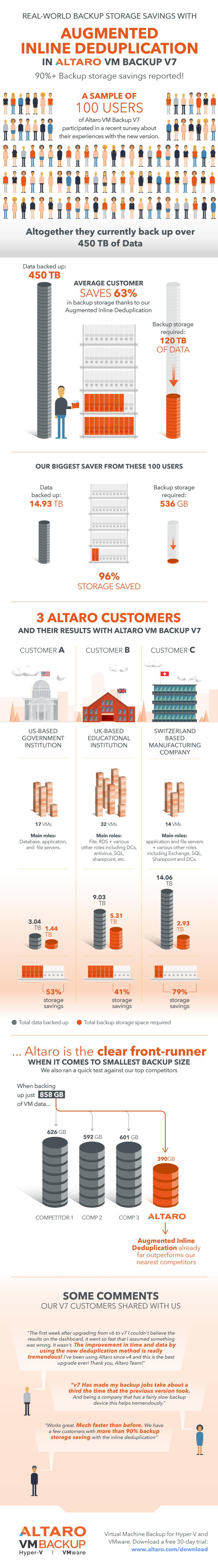 altaro-vm-backup-deduplication-infographic