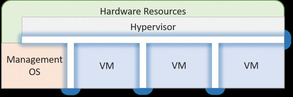 Hyper-V's isolation model