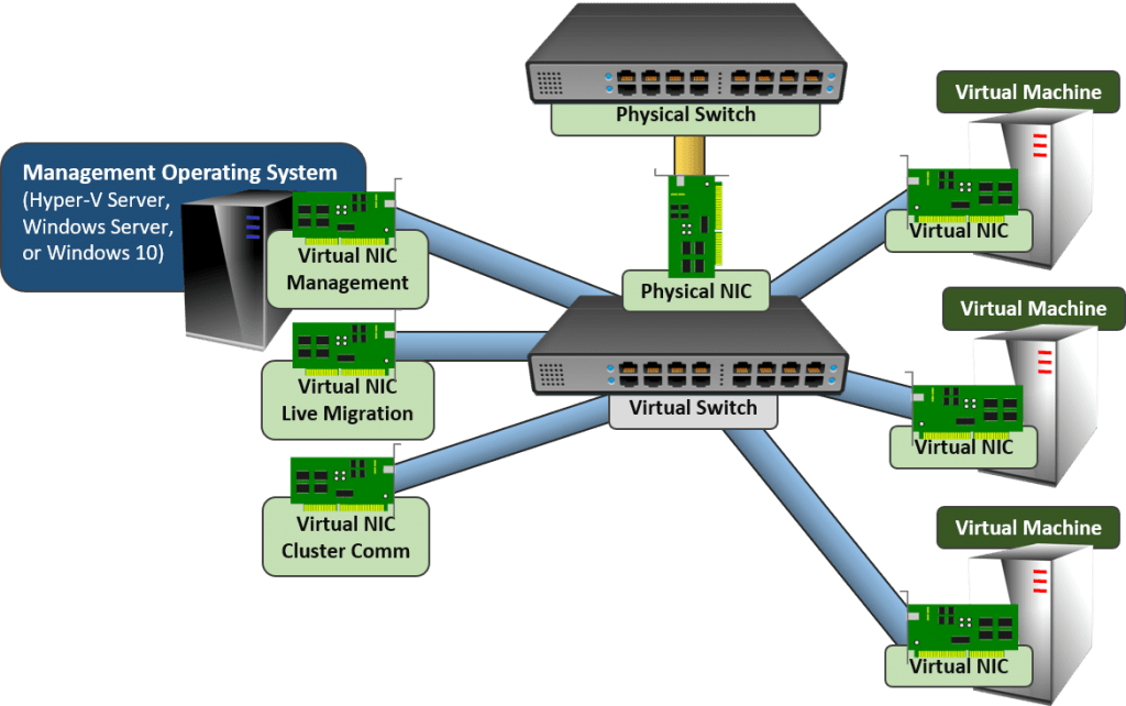 rns_vswitch_cluster