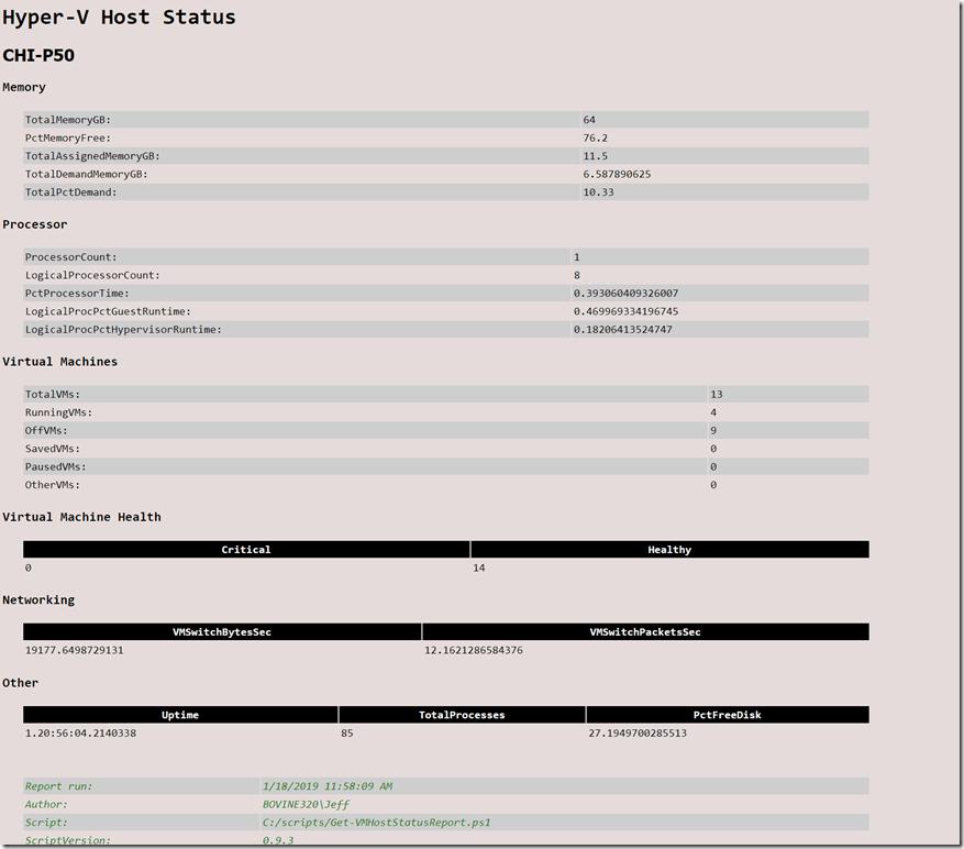 A Hyper-V Host Status HTML Report
