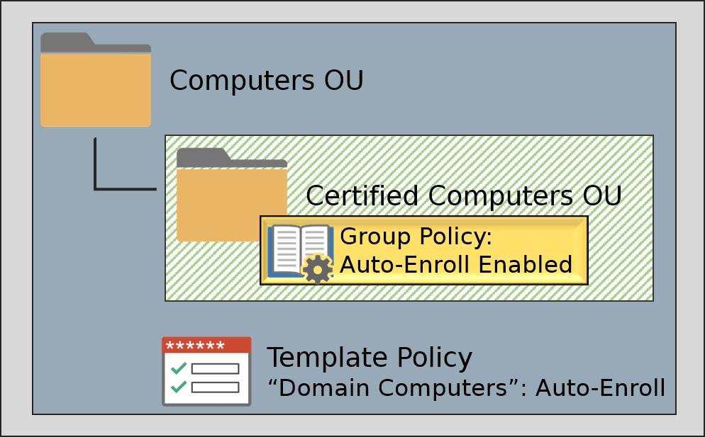 Auto-Enroll Method - SSL Certificates