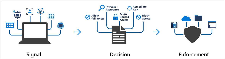 MFA Conditional Access